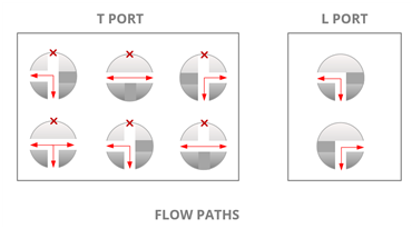 Flow Paths